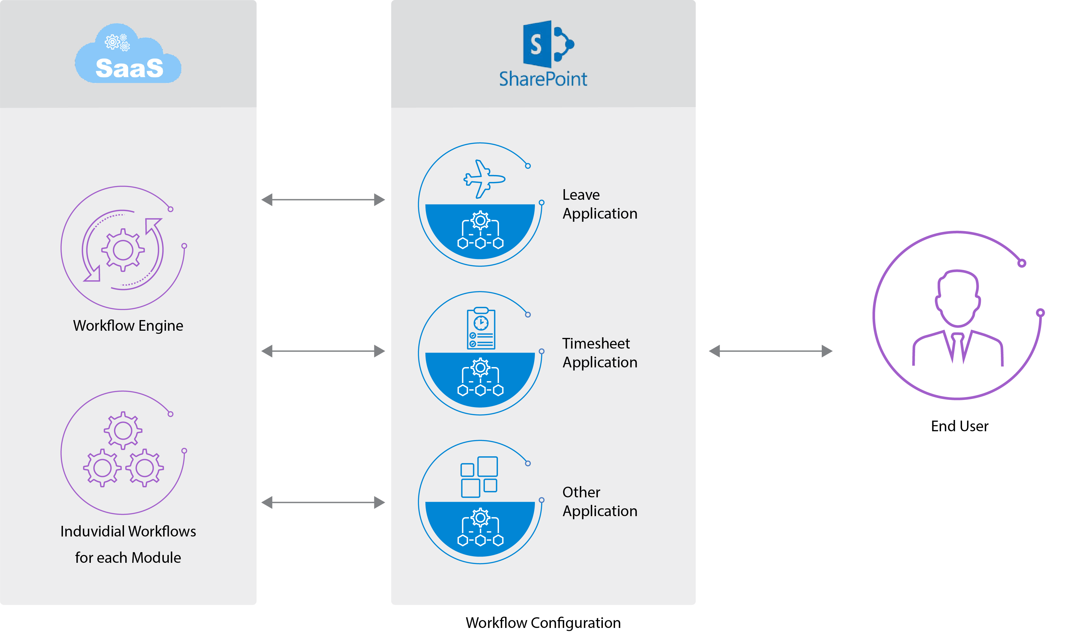 Business Workflow Automation